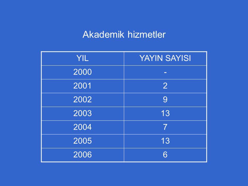 Akademik hizmetler YIL YAYIN SAYISI 2000 - 2001 2 2002 9 2003 13 2004