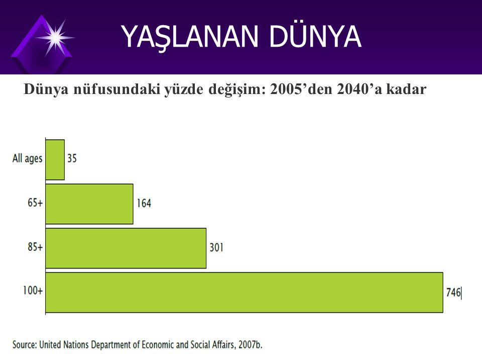 Dünya nüfusundaki yüzde değişim: 2005'den 2040'a kadar