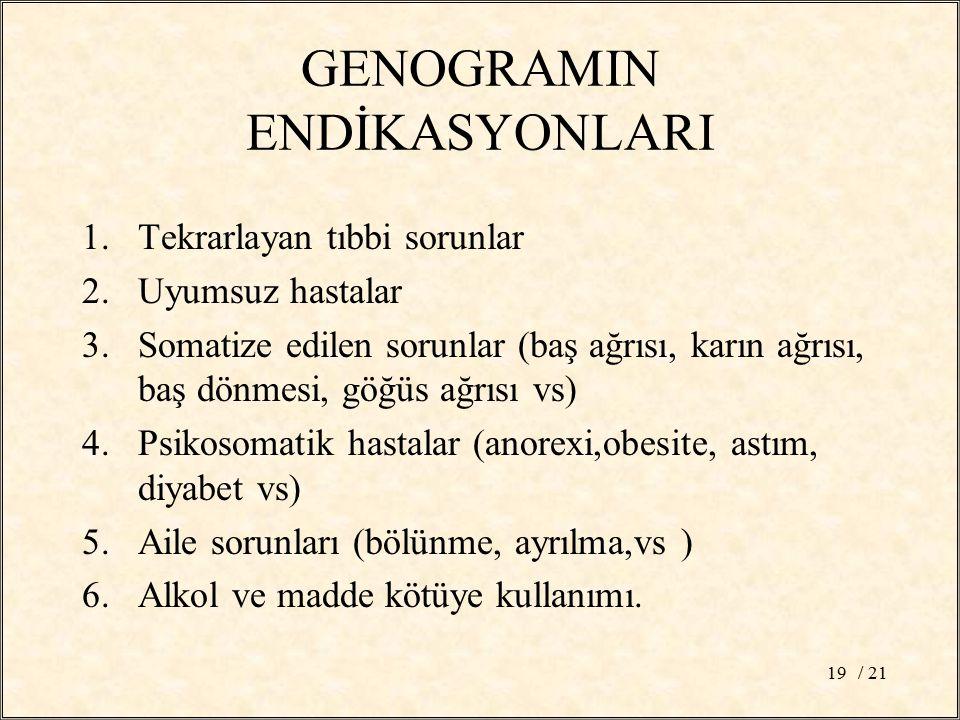 GENOGRAMIN ENDİKASYONLARI