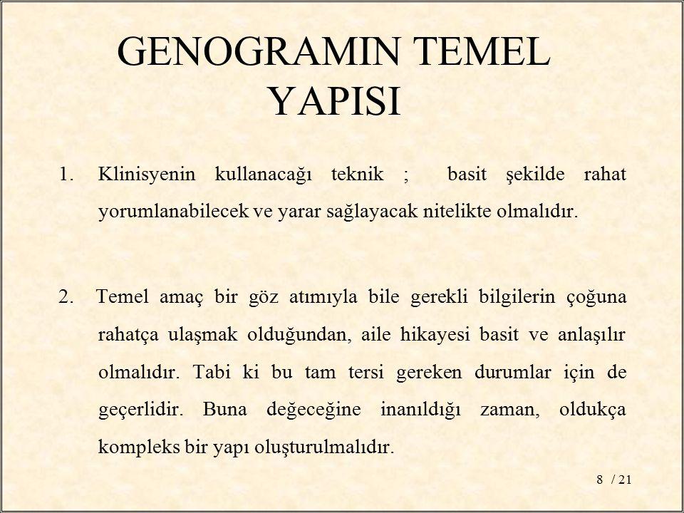 GENOGRAMIN TEMEL YAPISI