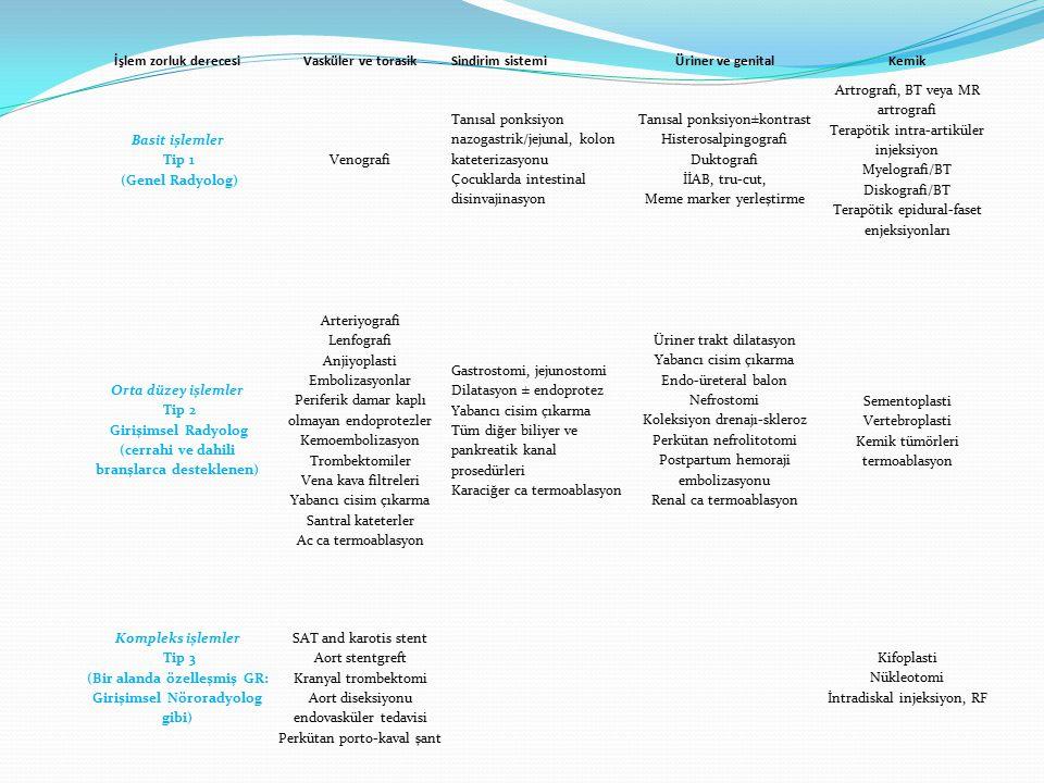 Basit işlemler Tip 1 (Genel Radyolog) Venografi Tanısal ponksiyon