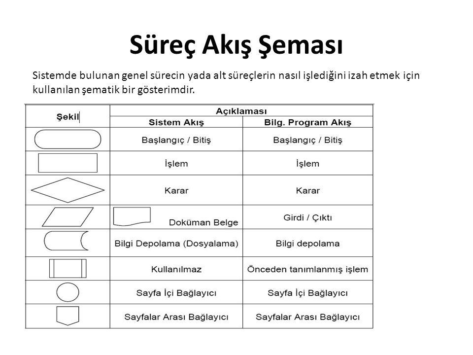 Süreç Akış Şeması Sistemde bulunan genel sürecin yada alt süreçlerin nasıl işlediğini izah etmek için kullanılan şematik bir gösterimdir.