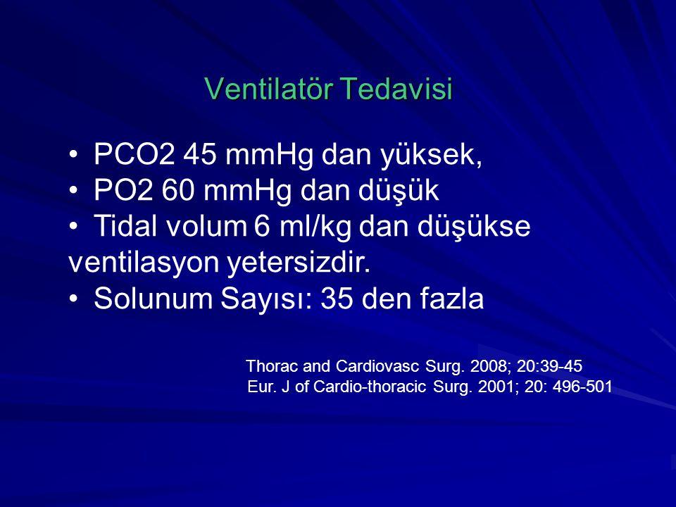 Tidal volum 6 ml/kg dan düşükse ventilasyon yetersizdir.