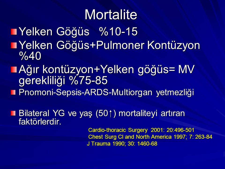 Mortalite Yelken Göğüs %10-15 Yelken Göğüs+Pulmoner Kontüzyon %40
