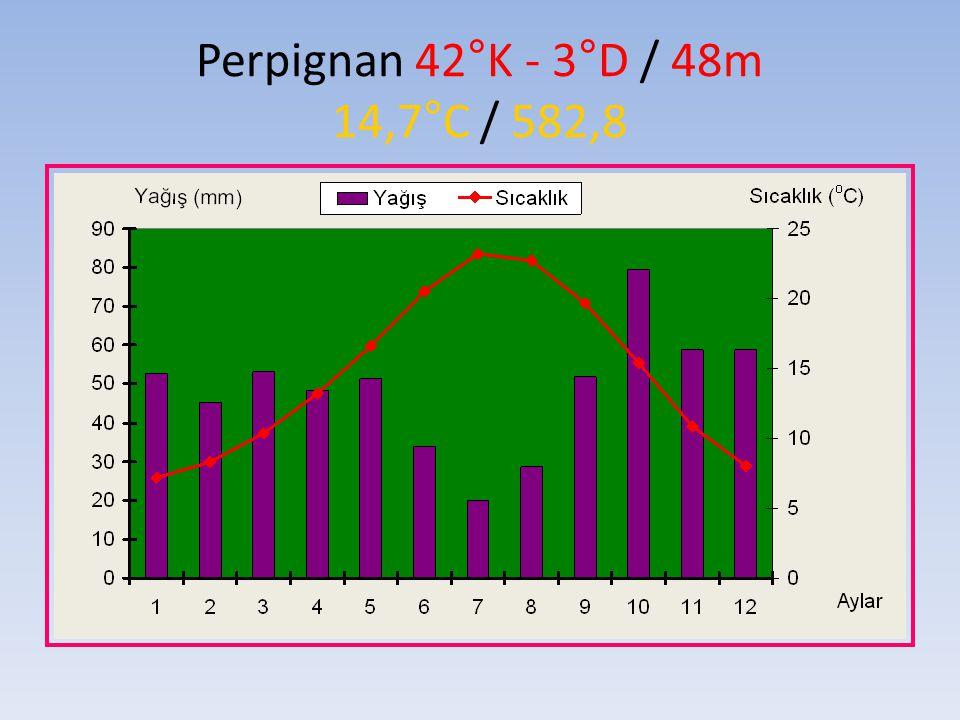 Perpignan 42°K - 3°D / 48m 14,7°C / 582,8