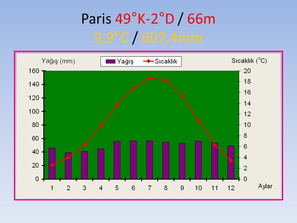 Paris 49°K-2°D / 66m 9,9°C / 607,4mm