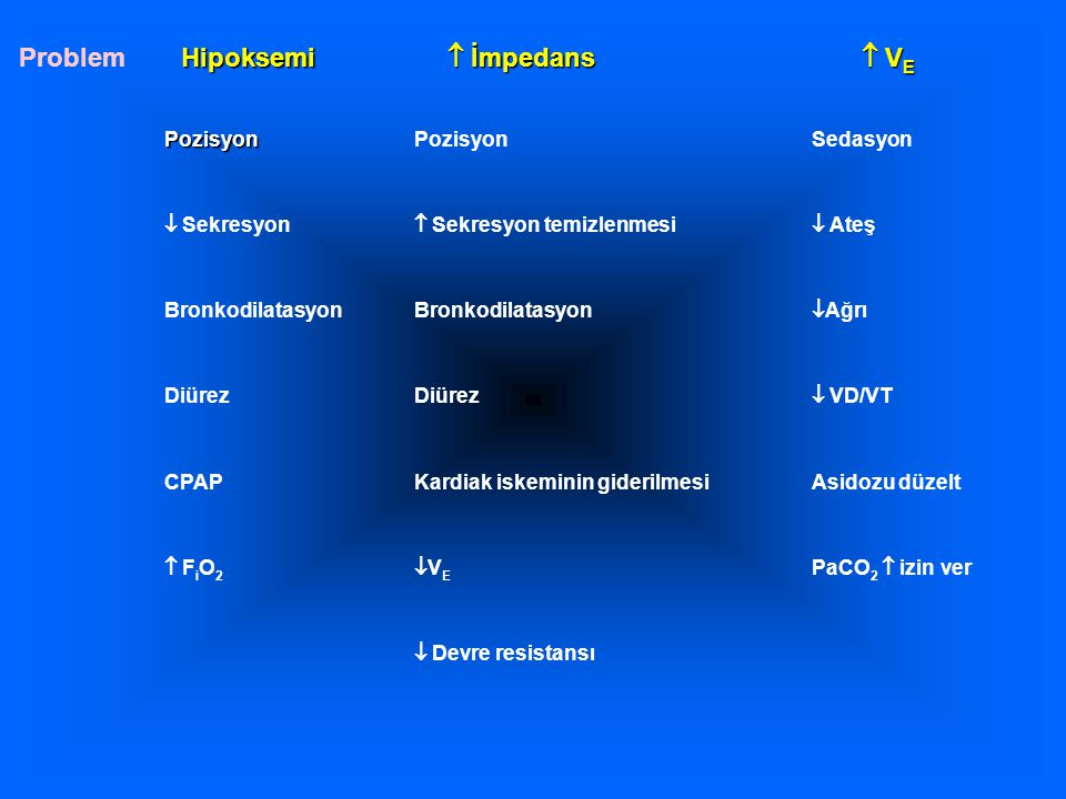 Problem Hipoksemi  İmpedans  VE Pozisyon Sedasyon  Sekresyon