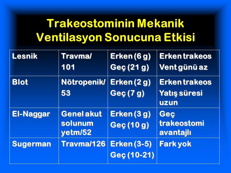 Trakeostominin Mekanik Ventilasyon Sonucuna Etkisi