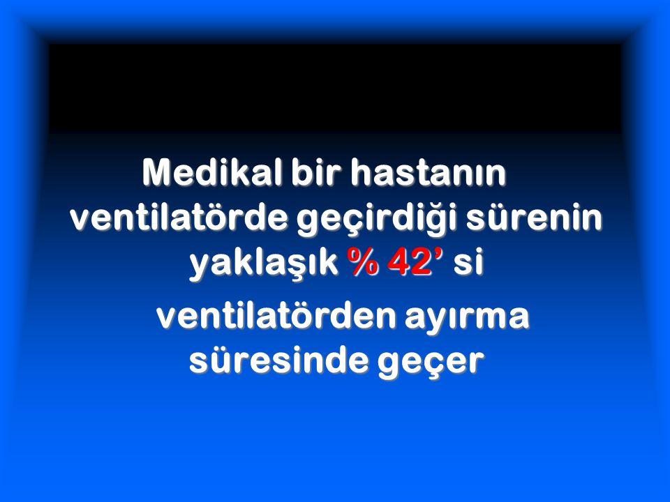 Medikal bir hastanın ventilatörde geçirdiği sürenin yaklaşık % 42' si