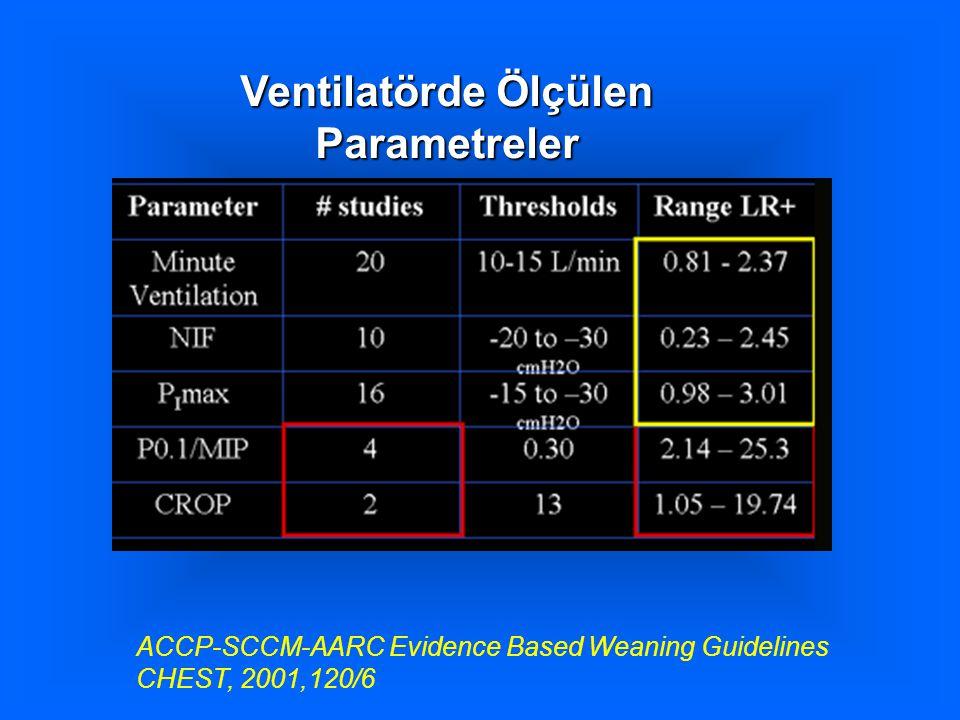 Ventilatörde Ölçülen Parametreler
