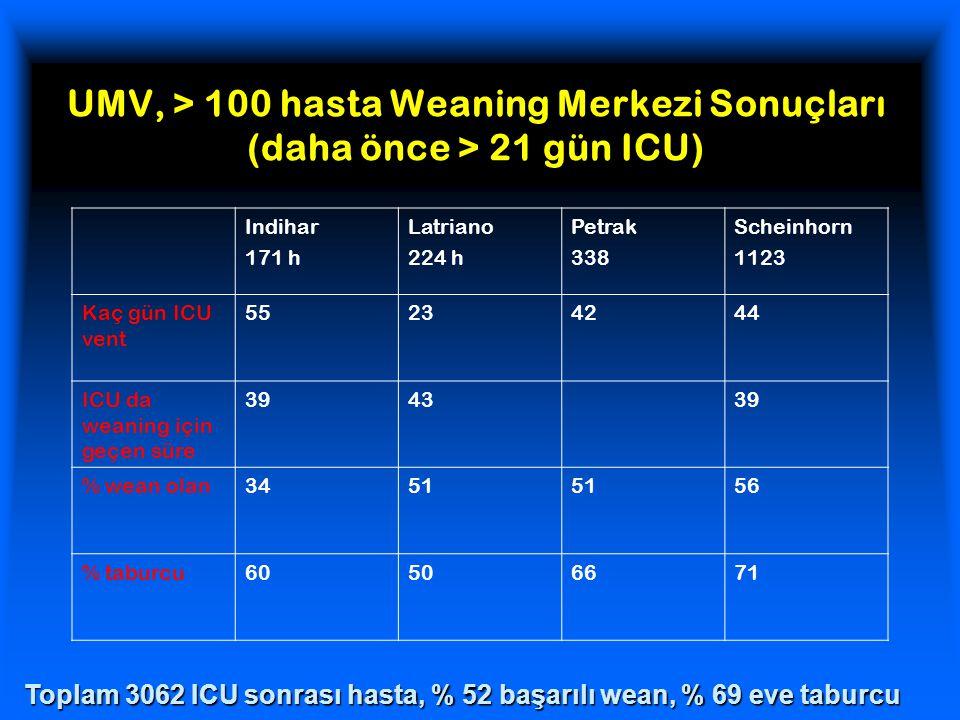 UMV, > 100 hasta Weaning Merkezi Sonuçları (daha önce > 21 gün ICU)