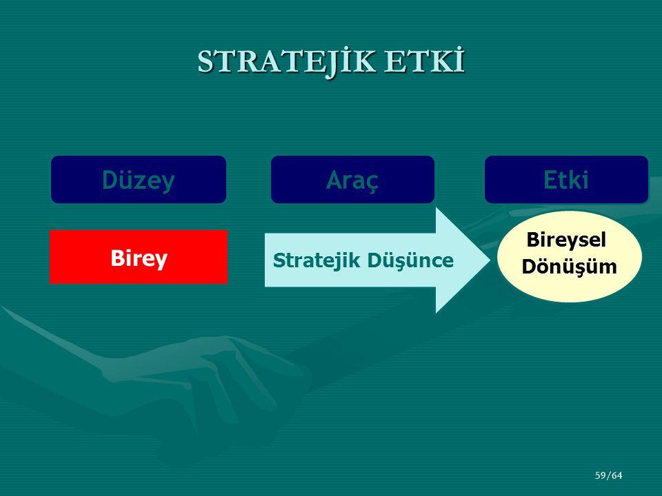 STRATEJİK ETKİ Düzey Araç Etki Birey Bireysel Stratejik Düşünce
