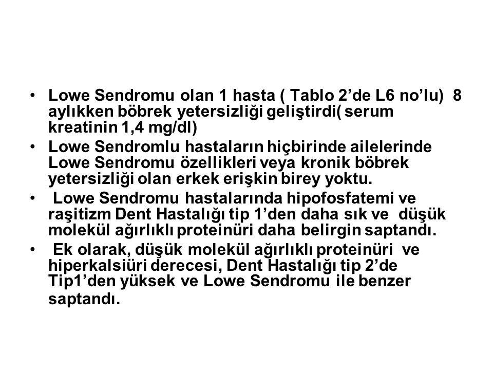 Lowe Sendromu olan 1 hasta ( Tablo 2'de L6 no'lu) 8 aylıkken böbrek yetersizliği geliştirdi( serum kreatinin 1,4 mg/dl)