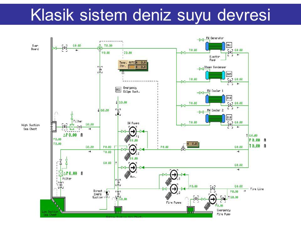 Klasik sistem deniz suyu devresi