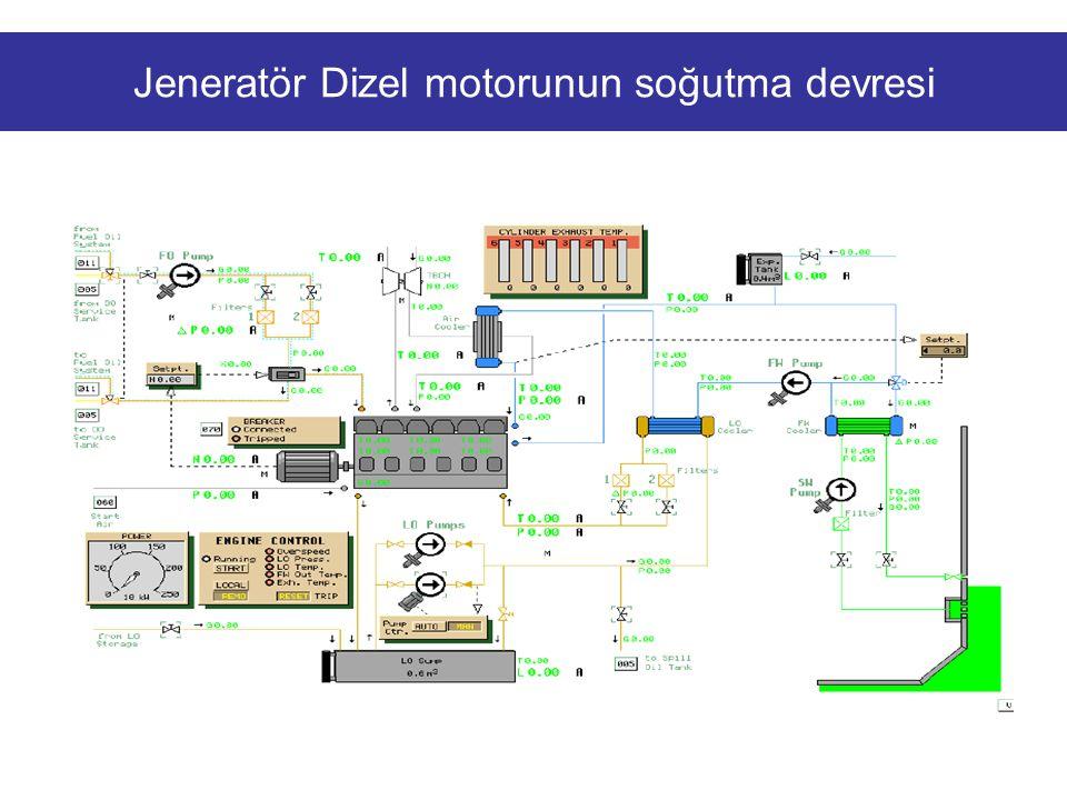 Jeneratör Dizel motorunun soğutma devresi