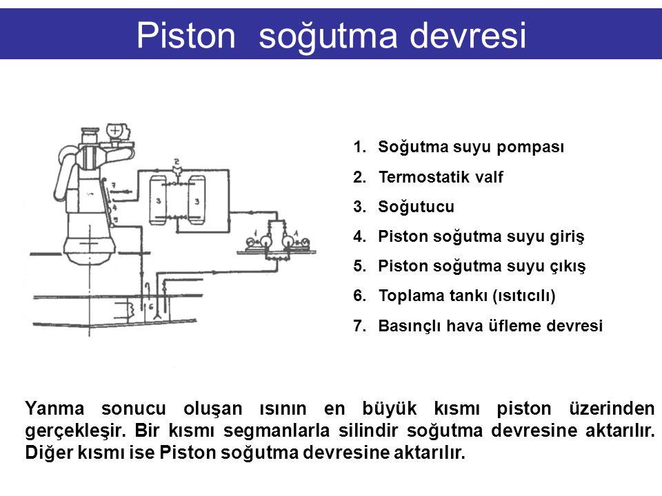 Piston soğutma devresi