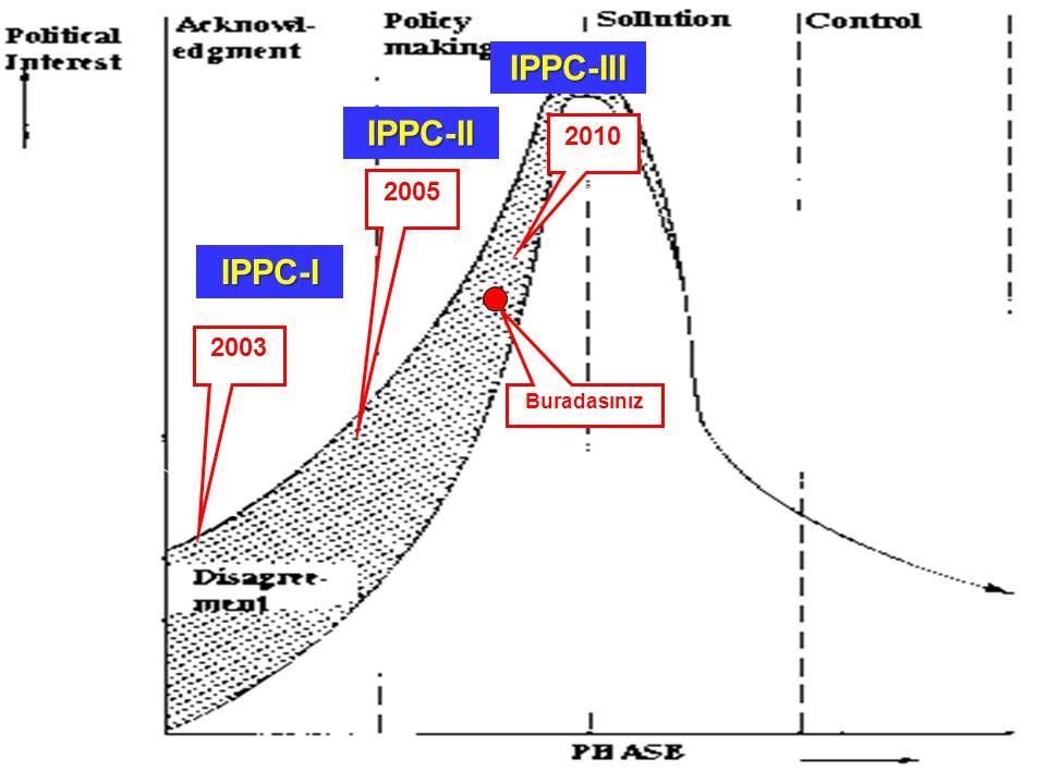 IPPC-III IPPC-II IPPC-I