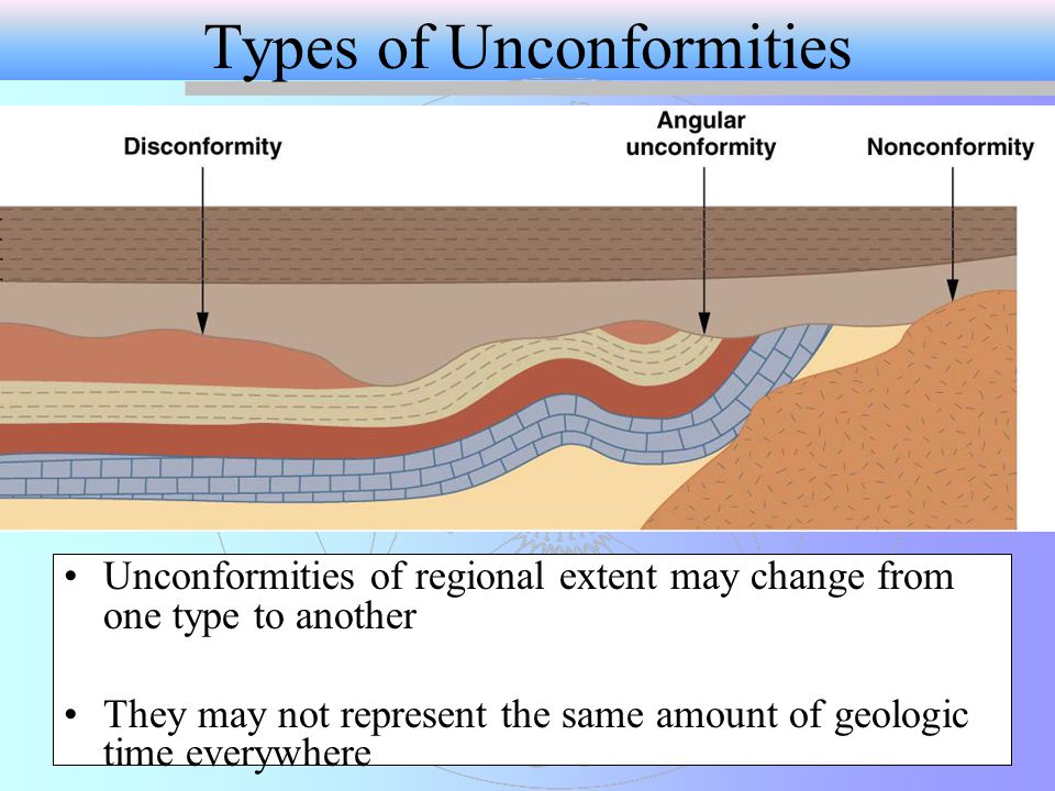 Types of Unconformities