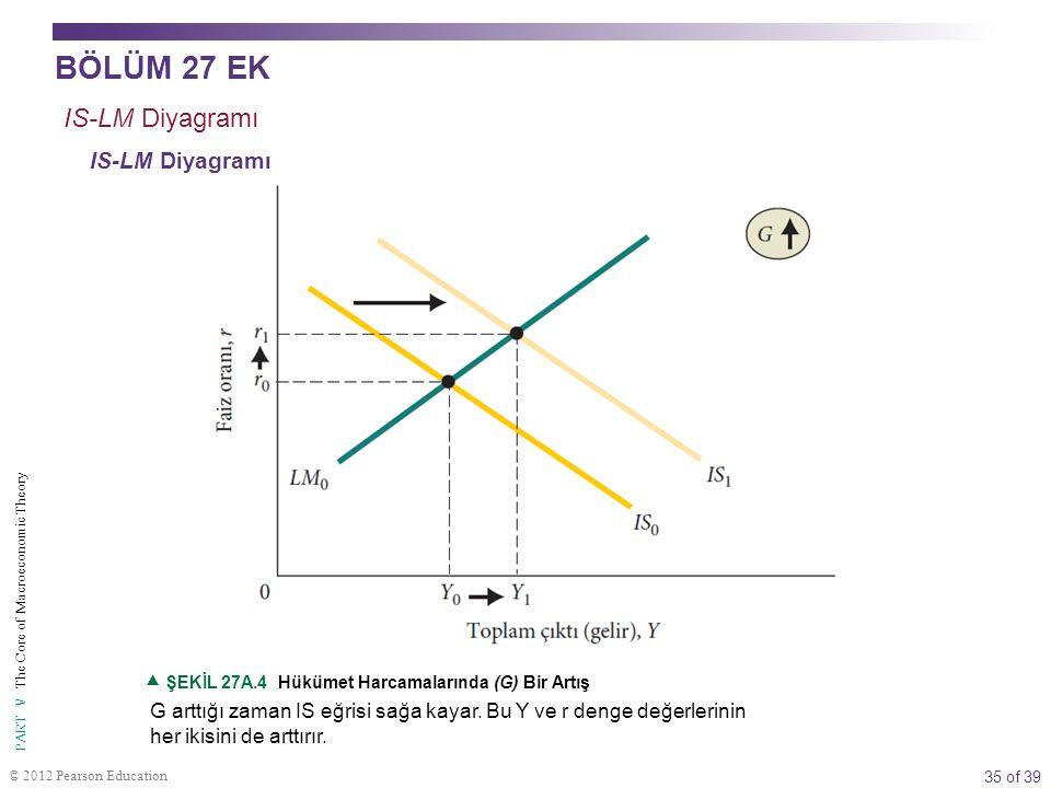 BÖLÜM 27 EK IS-LM Diyagramı IS-LM Diyagramı