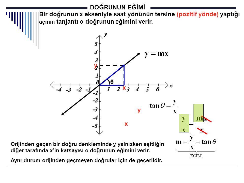 DOĞRUNUN EĞİMİ Bir doğrunun x ekseniyle saat yönünün tersine (pozitif yönde) yaptığı açının tanjantı o doğrunun eğimini verir.