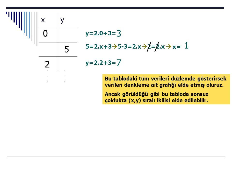 3 1 5 7 2 x y y=2.0+3= 5=2.x+35-3=2.x2=2.x  x= y=2.2+3=