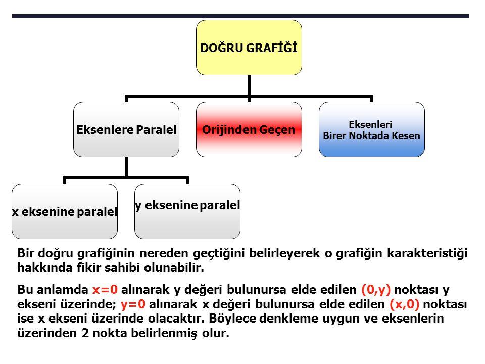 Bir doğru grafiğinin nereden geçtiğini belirleyerek o grafiğin karakteristiği hakkında fikir sahibi olunabilir.
