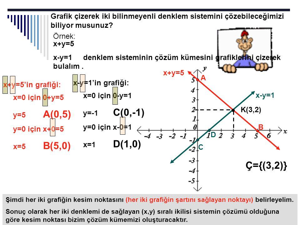 Grafik çizerek iki bilinmeyenli denklem sistemini çözebileceğimizi biliyor musunuz