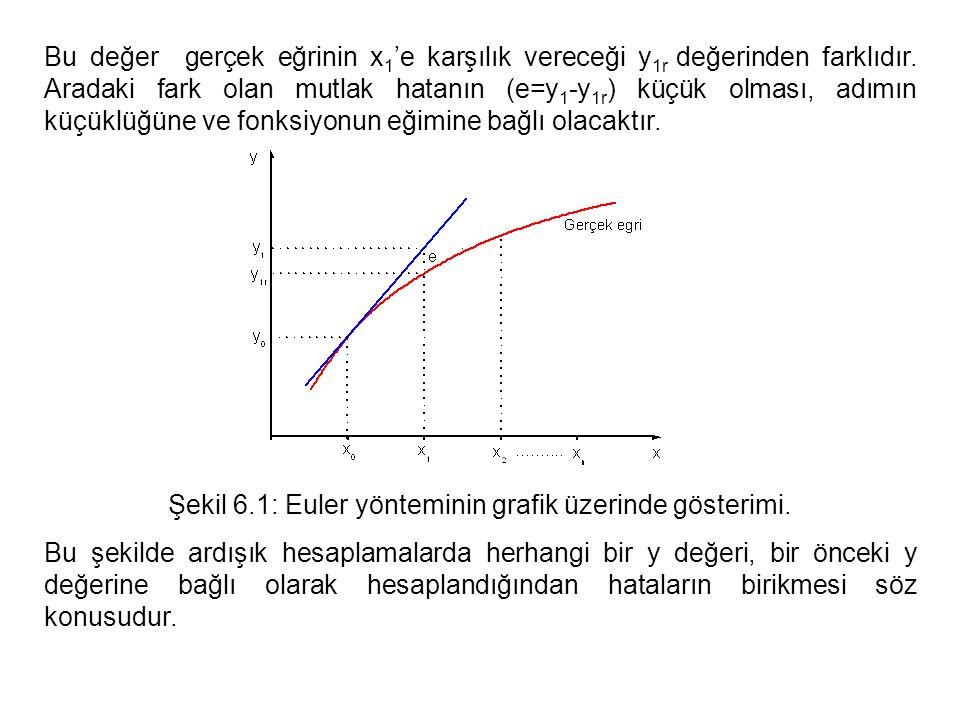 Şekil 6.1: Euler yönteminin grafik üzerinde gösterimi.