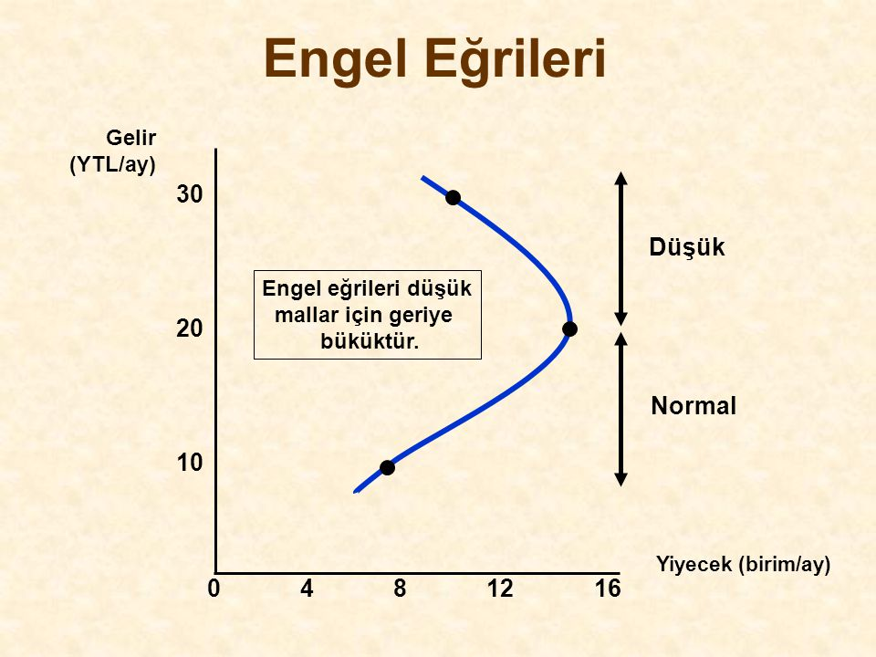 Engel Eğrileri 30 Düşük Normal 20 10 4 8 12 16 Gelir (YTL/ay)
