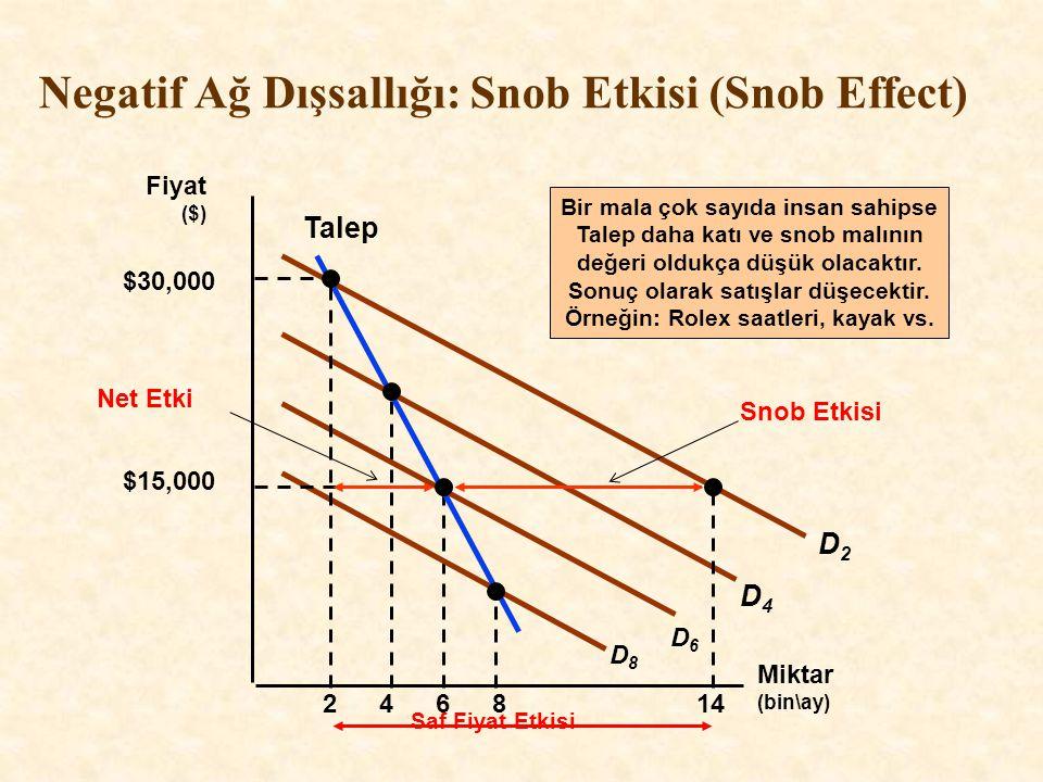 Negatif Ağ Dışsallığı: Snob Etkisi (Snob Effect)