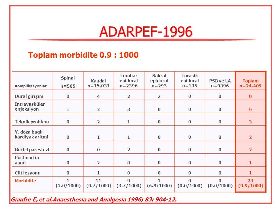ADARPEF-1996 Toplam morbidite 0.9 : 1000
