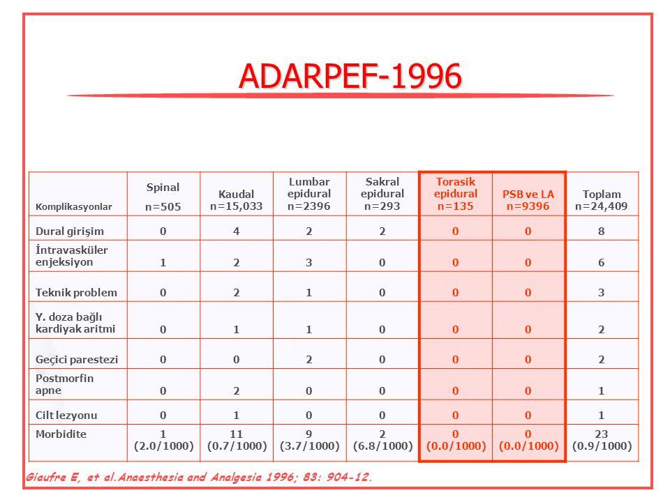ADARPEF-1996 Komplikasyonlar. Spinal. n=505. Kaudal n=15,033. Lumbar epidural n=2396. Sakral epidural n=293.
