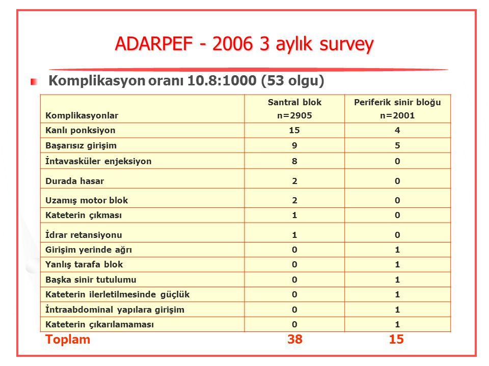ADARPEF - 2006 3 aylık survey Komplikasyon oranı 10.8:1000 (53 olgu)