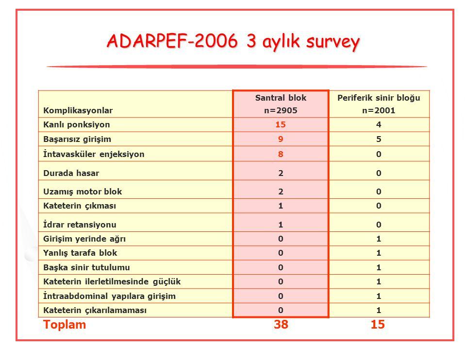 ADARPEF-2006 3 aylık survey Toplam 38 15 Komplikasyonlar Santral blok