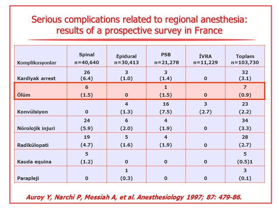 Serious complications related to regional anesthesia: results of a prospective survey in France