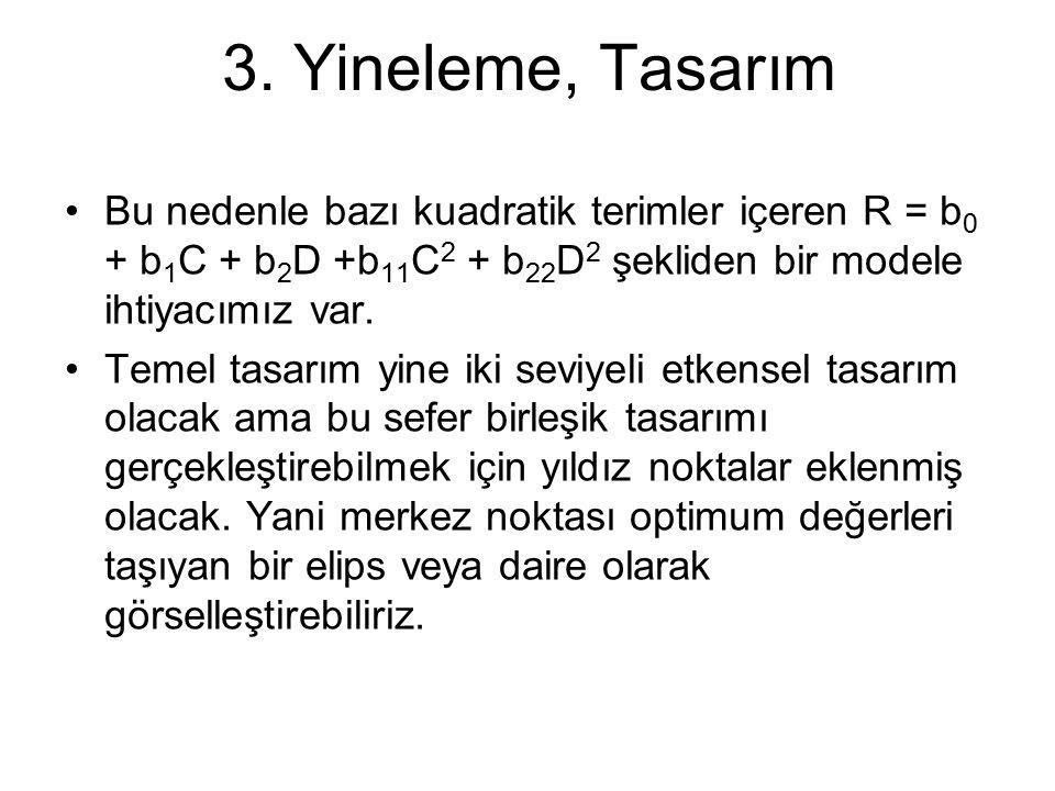3. Yineleme, Tasarım Bu nedenle bazı kuadratik terimler içeren R = b0 + b1C + b2D +b11C2 + b22D2 şekliden bir modele ihtiyacımız var.