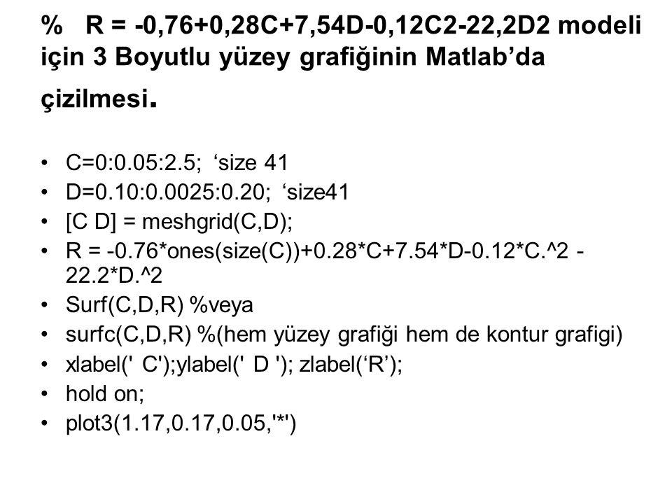 % R = -0,76+0,28C+7,54D-0,12C2-22,2D2 modeli için 3 Boyutlu yüzey grafiğinin Matlab'da çizilmesi.