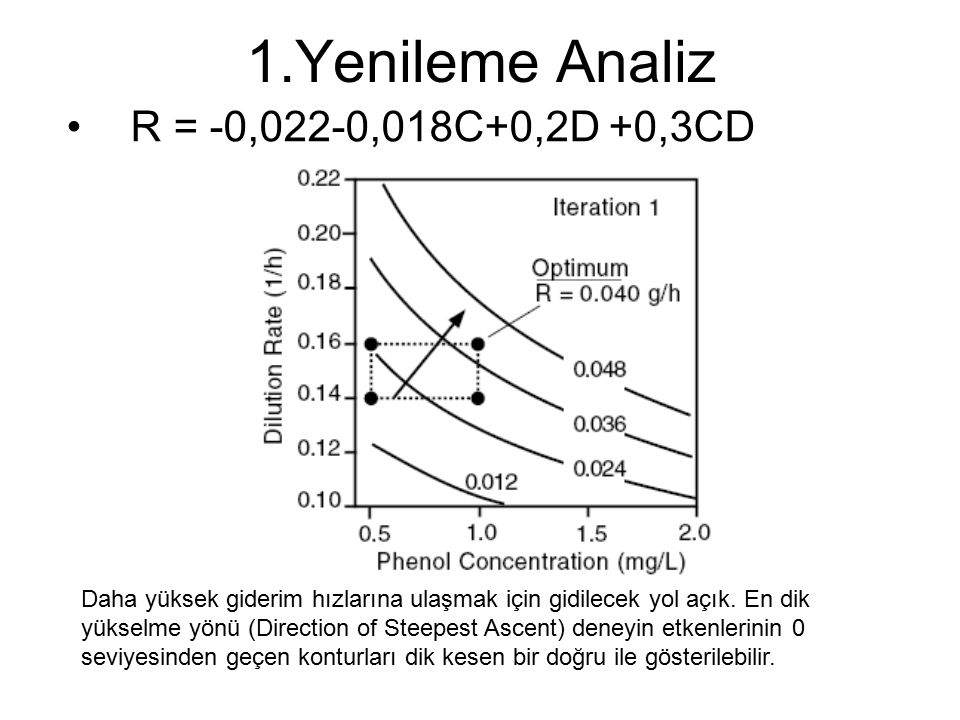 1.Yenileme Analiz R = -0,022-0,018C+0,2D +0,3CD