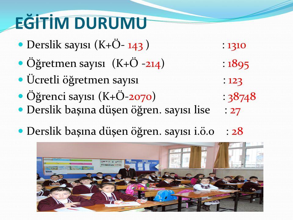 EĞİTİM DURUMU Derslik sayısı (K+Ö- 143 ) : 1310