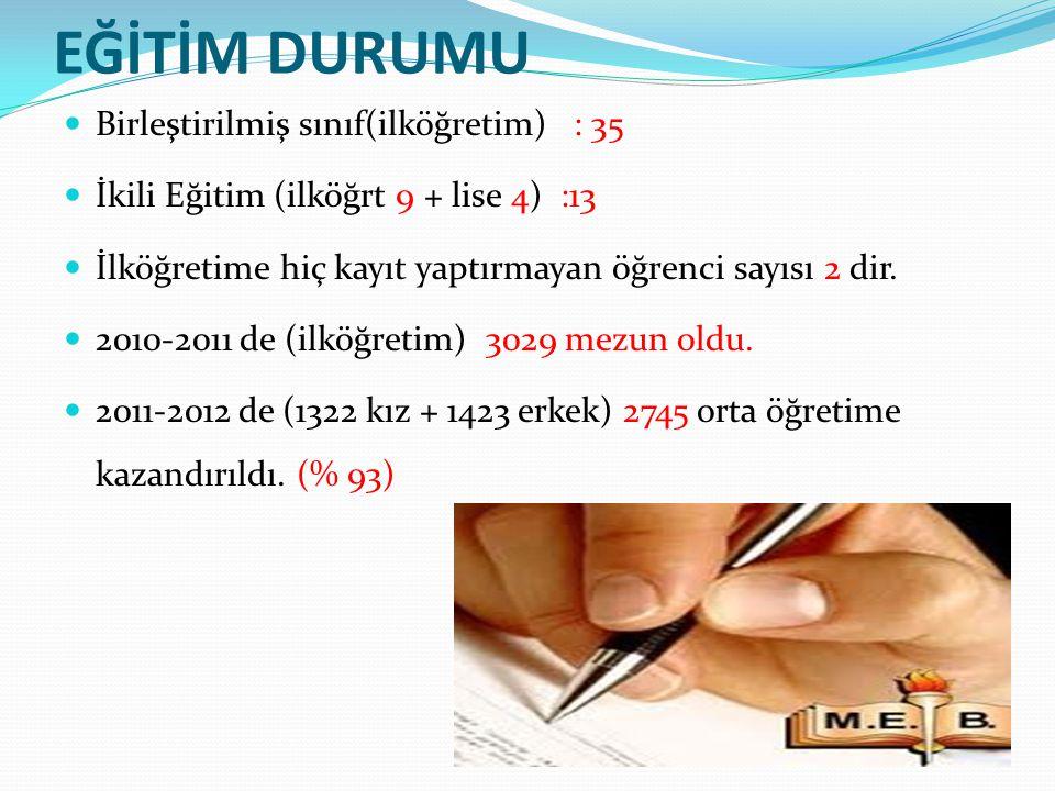 EĞİTİM DURUMU Birleştirilmiş sınıf(ilköğretim) : 35