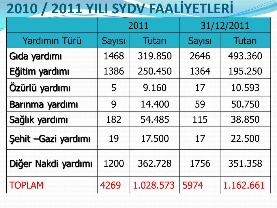 2010 / 2011 YILI SYDV FAALİYETLERİ