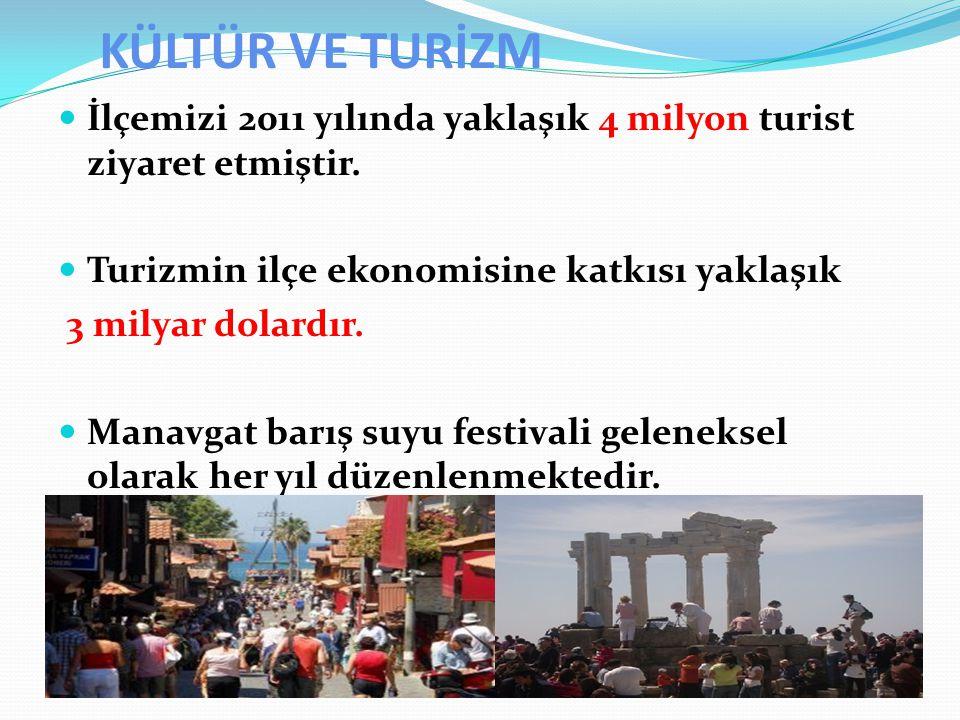 KÜLTÜR VE TURİZM İlçemizi 2011 yılında yaklaşık 4 milyon turist ziyaret etmiştir. Turizmin ilçe ekonomisine katkısı yaklaşık.