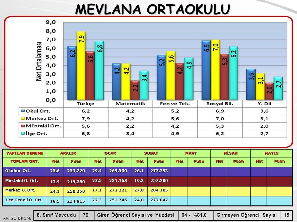 MEVLANA ORTAOKULU 8. Sınıf Mevcudu 79 Giren Öğrenci Sayısı ve Yüzdesi
