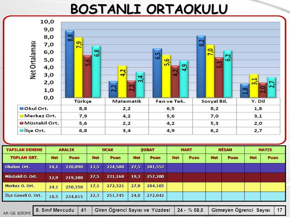 BOSTANLI ORTAOKULU 8. Sınıf Mevcudu 41 Giren Öğrenci Sayısı ve Yüzdesi