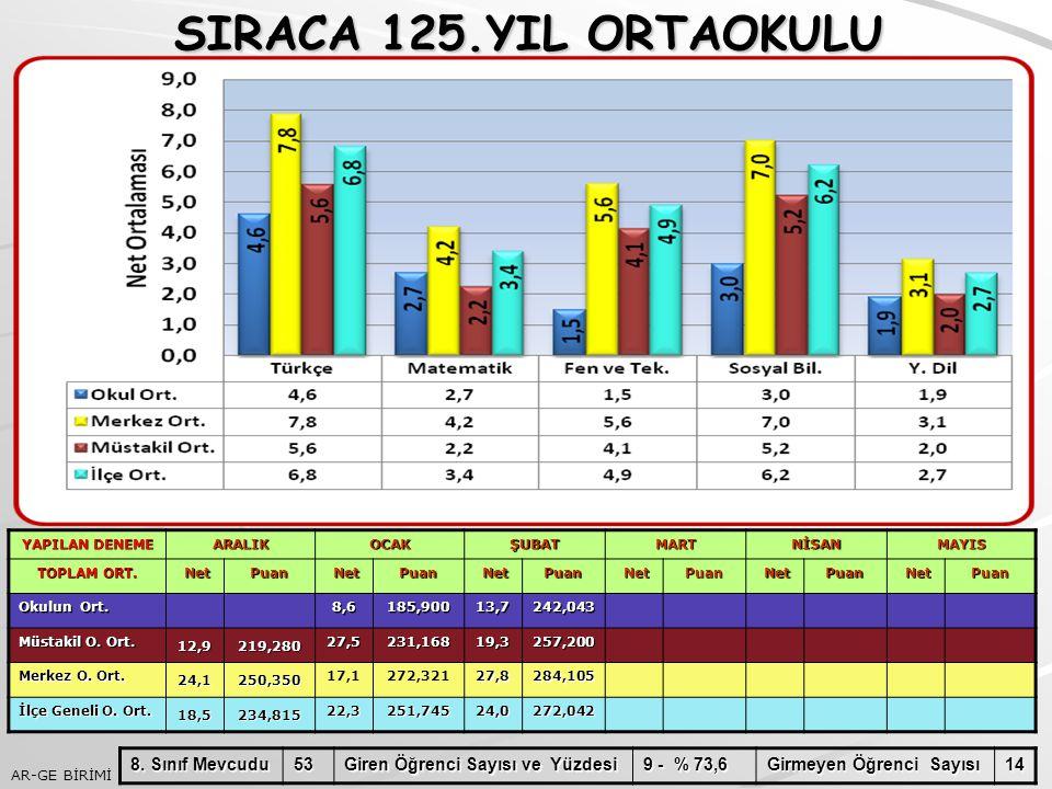 SIRACA 125.YIL ORTAOKULU 8. Sınıf Mevcudu 53
