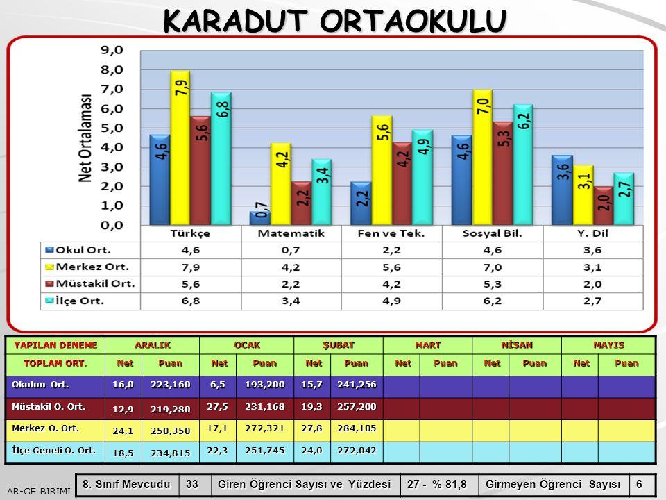 KARADUT ORTAOKULU 8. Sınıf Mevcudu 33 Giren Öğrenci Sayısı ve Yüzdesi