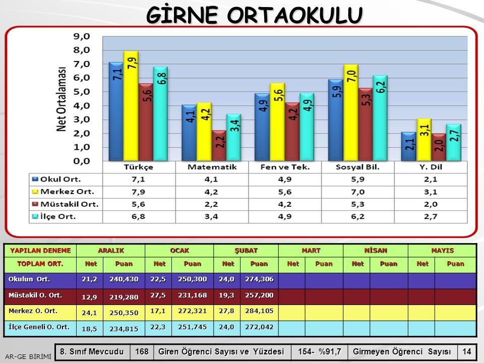 GİRNE ORTAOKULU 8. Sınıf Mevcudu 168 Giren Öğrenci Sayısı ve Yüzdesi