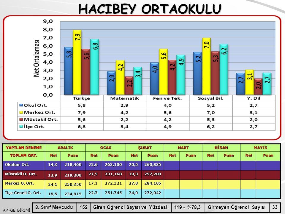 HACIBEY ORTAOKULU 8. Sınıf Mevcudu 152 Giren Öğrenci Sayısı ve Yüzdesi