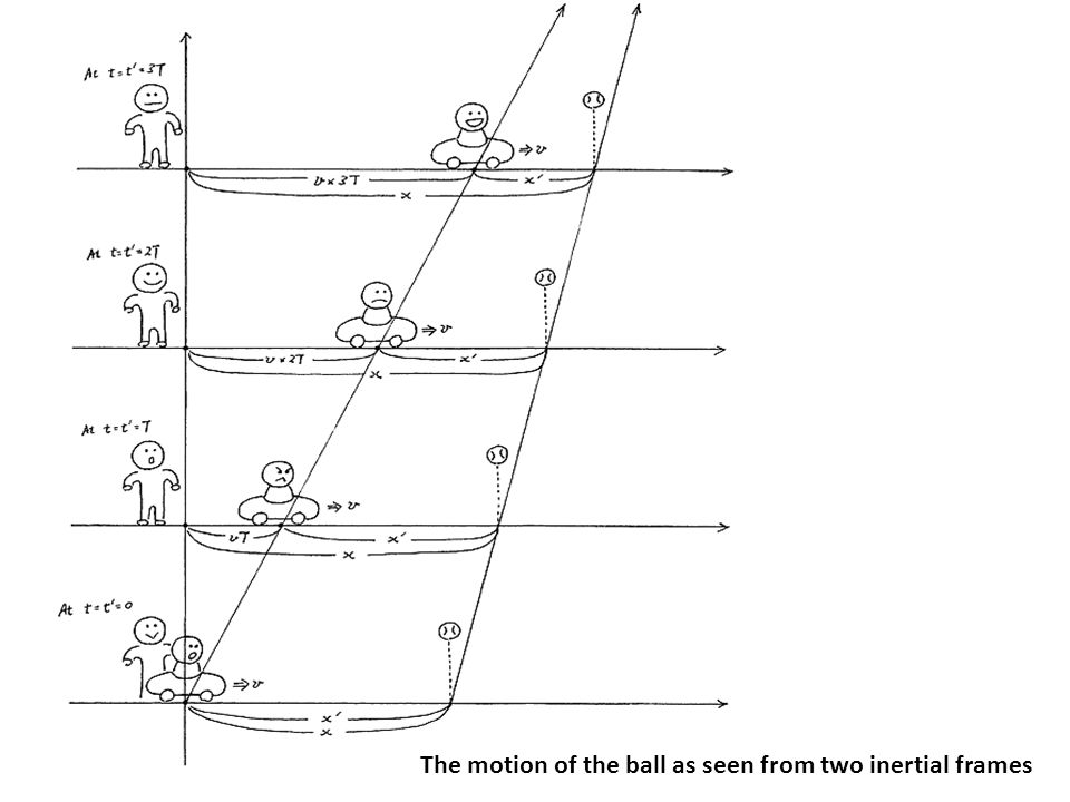The motion of the ball as seen from two inertial frames