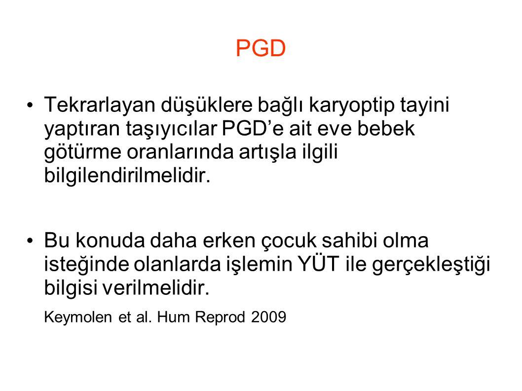 PGD Tekrarlayan düşüklere bağlı karyoptip tayini yaptıran taşıyıcılar PGD'e ait eve bebek götürme oranlarında artışla ilgili bilgilendirilmelidir.